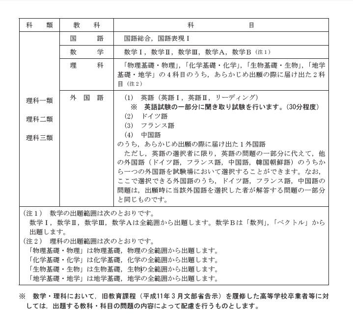 東京大学募集要項